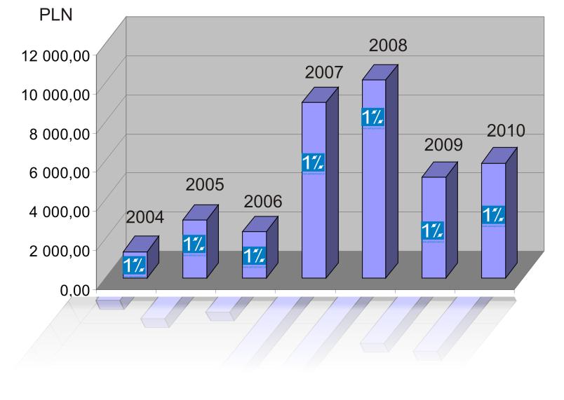 Wykres sum zebranych z 1% na astronomię.